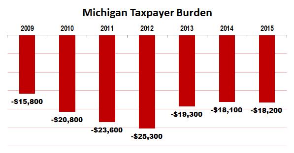 michigan-taxpayer-burden